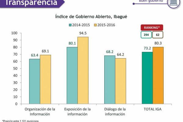 Alcaldía municipal mejoró en índice de transparencia