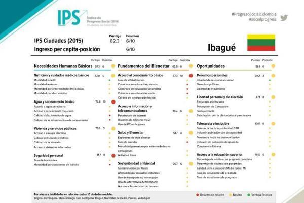 Ibagué presenta un IPS medio bajo, según Red de Ciudades Cómo Vamos