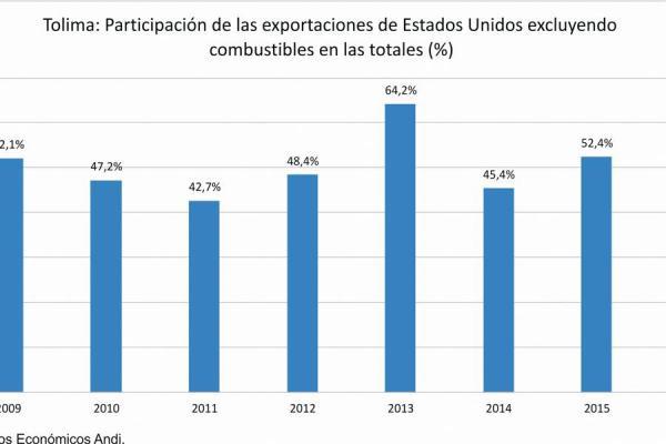 Muchas expectativas y pocos resultados ha dejado al Tolima el TLC con EE.UU.