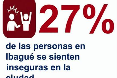 57 por ciento de las personas no denuncian, pero sí lo hacen en la red