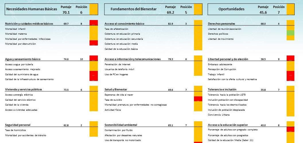 ScoreCard Índice de Progreso Social Ibagué 2015