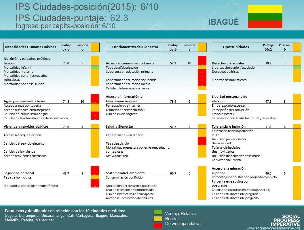 Scorecard Ibagué Indice de Progreso Social 2016