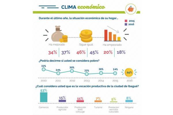 Ciudadanos, más optimistas con su situación económica