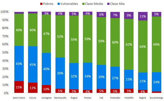 Ibagué posee el 59% de la clase media en su población