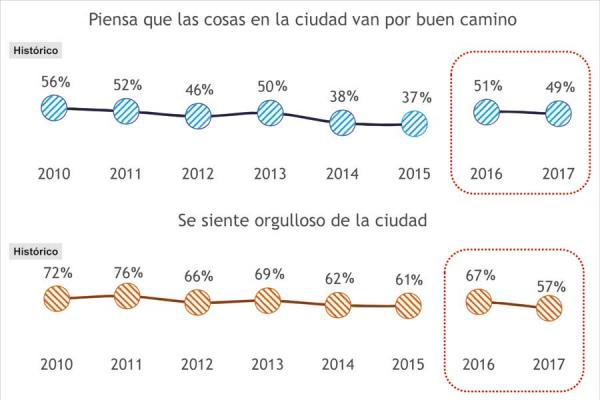 Ibaguereños piensan que la ciudad es buen vividero pero son pesimistas sobre su rumbo